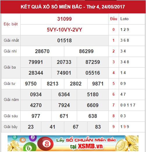 phan-tich-kqxsmb-ngay-25-05