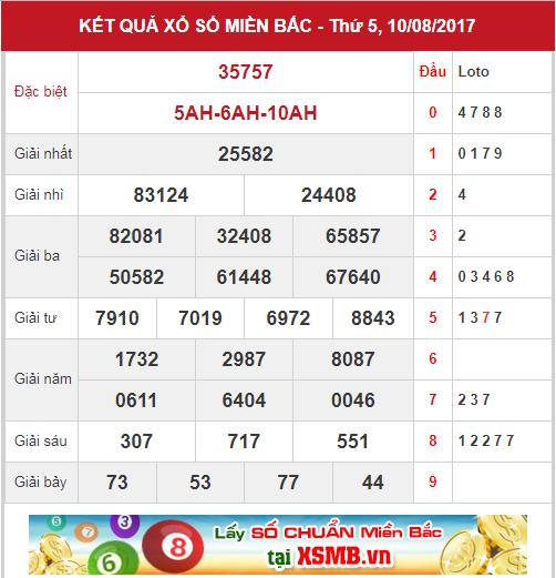 phan-tich-kqxsmb-thu-6-ngay-11-08
