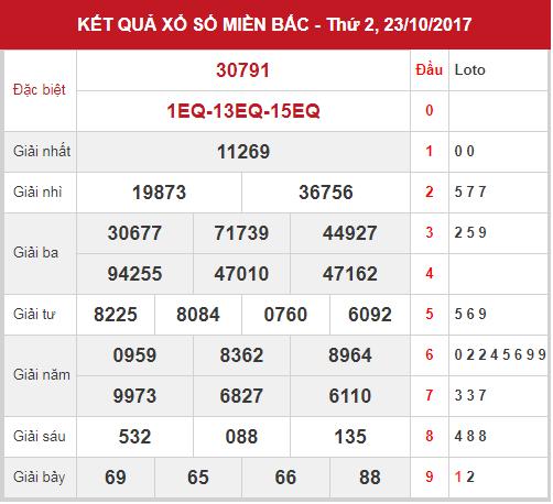 phan-tich-ket-qua-xsmb-thu-3-ngay-24-10-2017