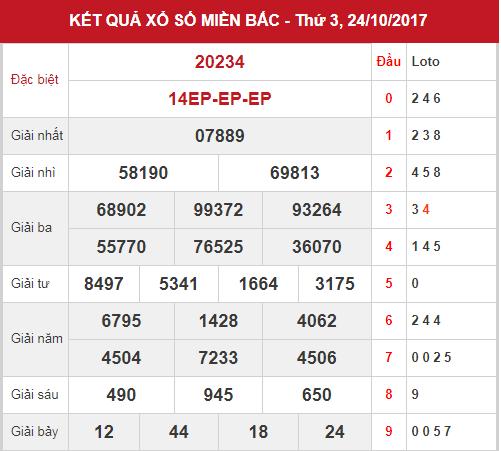 phan-tich-kqxsmb-ngay-25-10-2017