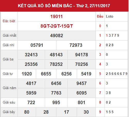 phan-tich-kqxsmb-28-11-2017