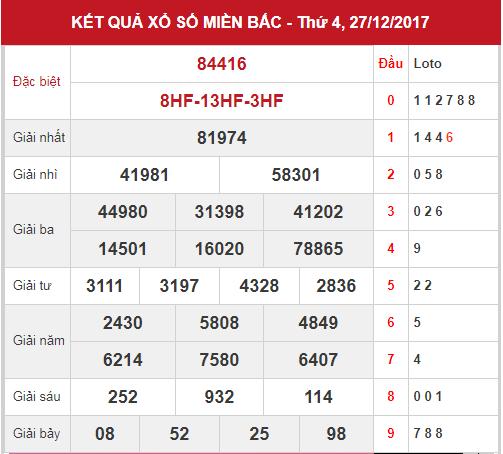 phan-tich-kqxsmb-ngay-28-12-2017