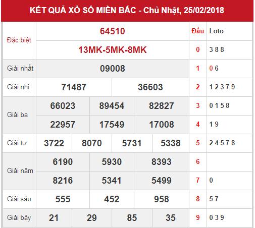 phan-tich-kqxsmb-ngay-26-2-2018