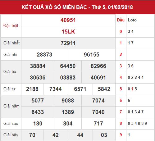 phan-tich-kxsmb-ngay-2-2-2018