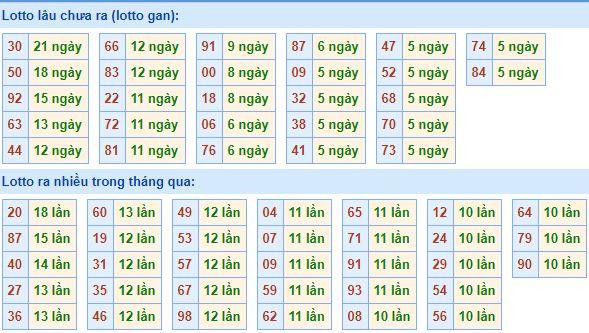 dự đoán xổ số miền bắc ngày 14/09
