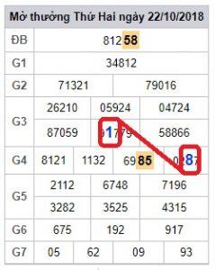 soi cầu phân tích xổ số miền bắc ngày 23/10 chính xác