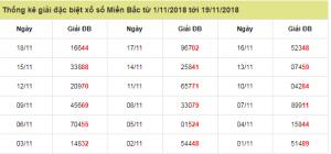 Soi cầu dự đoán xổ số miền bắc ngày 19/11 chính xác