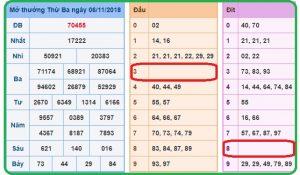 Phân tích dự đoán kết quả xổ số miền bắc ngày 07/11 nhanh chóng