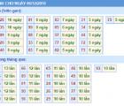 Dự đoán xổ số miền bắc ngày 06/12 siêu chính xác