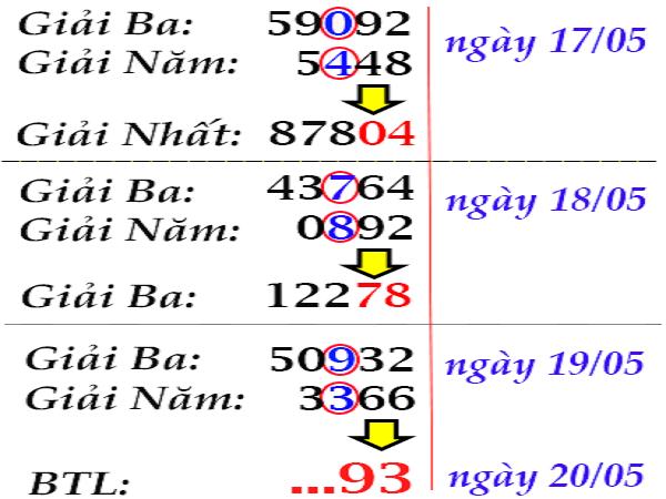 Chốt dự đoán phân tích lô bạch thủ miền bắc ngày 29/07 tỷ lệ trúng cao