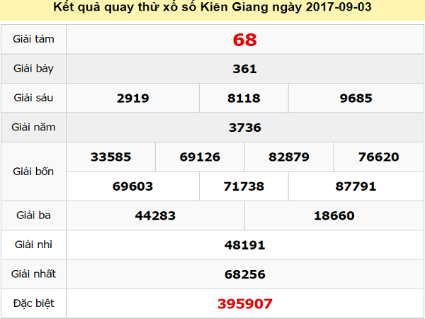 Soi cầu XSKG 14/7/2019 - Dự đoán xổ số Kiên Giang hôm nay chủ nhật ngày 14/7