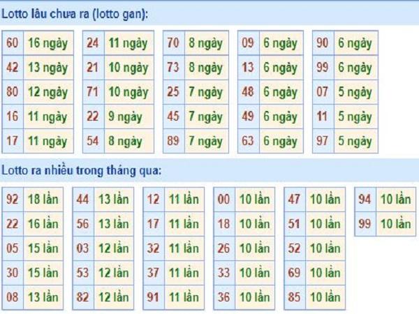 Tổng hợp thống kê kết quả xổ số miền bắc ngày 13/08 chuẩn xác