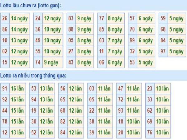 Thống kê nhận định xổ số miền bắc ngày 26/08 chính xáckê nhận định xổ số miền bắc ngày 26/08 chính xác