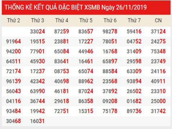 Dự đoán XSMB chính xác thứ 4 ngày 27/11/2019