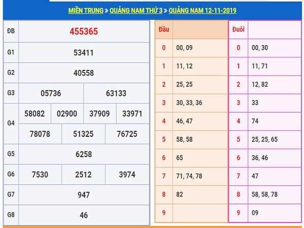 Tổng hợp con số đẹp dự đoán kqxsqn ngày 19/11 siêu chuẩn