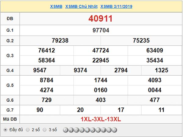 Phân tích tổng hợp chốt kqxsmb ngày 06/11 từ các cao thủ