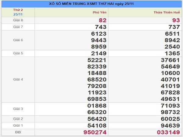 Bảng tổng hợp dự đoán lô tô đẹp xsmt ngày 02/12