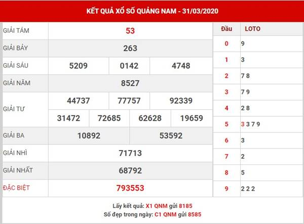 Thống kê xốs ố Quảng Nam thứ 3 ngày 28-4-2020