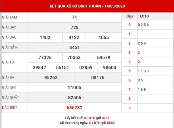 Thống kê XS Bình Thuận thứ 5 ngày 21-5-2020