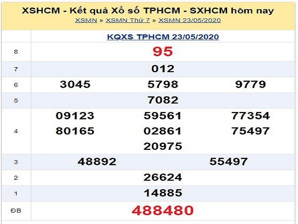 Bảng KQXSHCM- Dự đoán xổ số hồ chí minh ngày 25/05 chuẩn xác