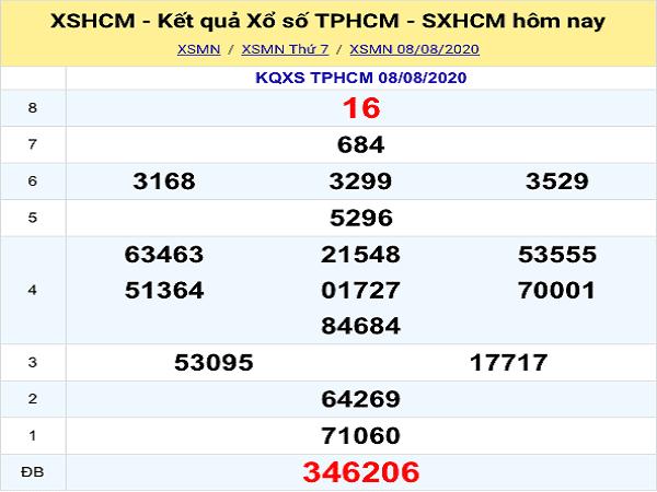 Bảng KQXSHCM- Thống kê xổ số hồ chí minh ngày 10/08