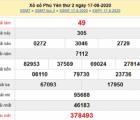 Dự đoán KQXSPY- Dự đoán xổ số phú yên ngày 24/08 hôm nay