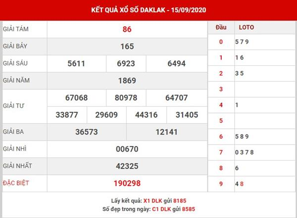 Thống kê kết quả XS Daklak thứ 3 ngày 22-9-2020