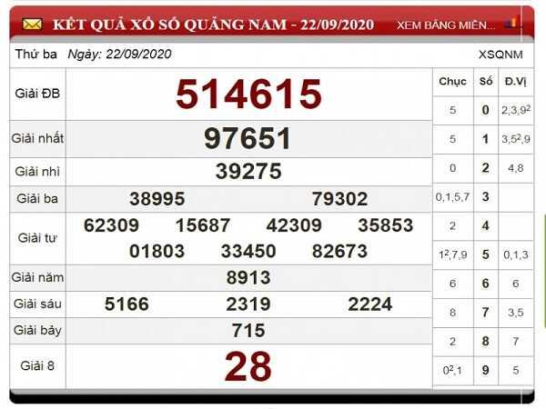 Thống kê KQXSQN ngày 29/09/2020- xổ số quảng nam thứ 3 chuẩn xác