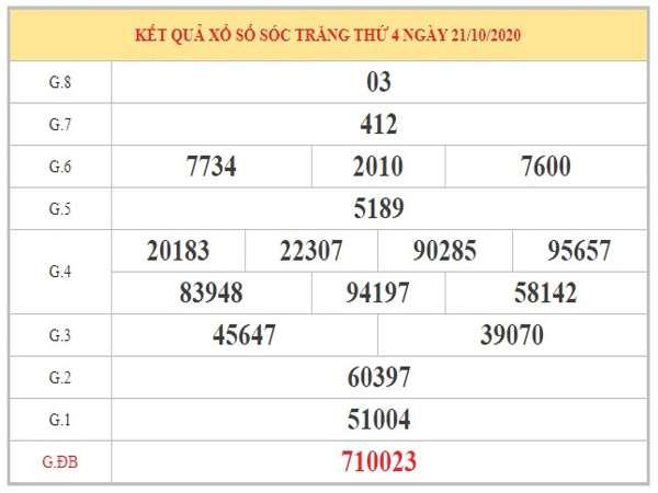 Thống kê XSST ngày 28/10/2020 dựa trên phân tích KQXSST kỳ trước