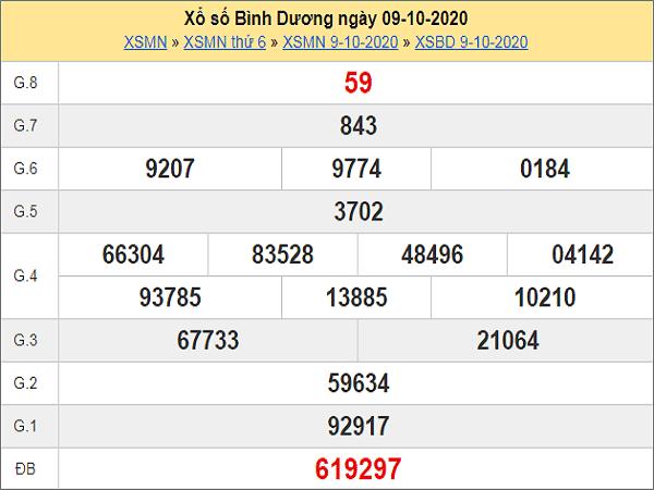 Thống kê KQXSBD ngày 16/10/2020 - xổ số bình dương chi tiết