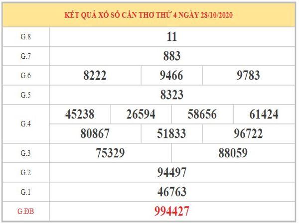Thống kê XSCT ngày 04/11/2020 dựa vào kết quả kỳ trước