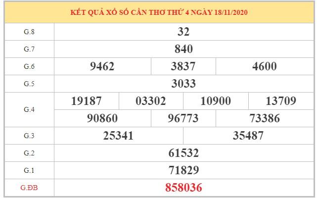 Thống kê XSCT ngày 25/11/2020 dựa trên kết quả kỳ trước