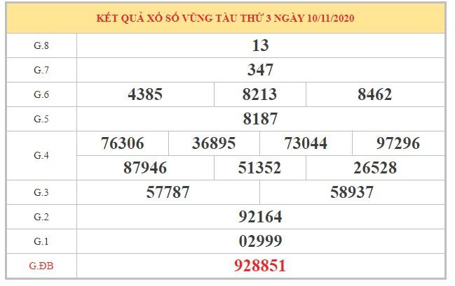 Thống kê XSVT ngày 17/11/2020 dựa trên kết quả kỳ trước