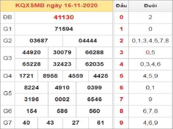 Thống kê XSMB ngày 17/11/2020- xổ số miền bắc chi tiết