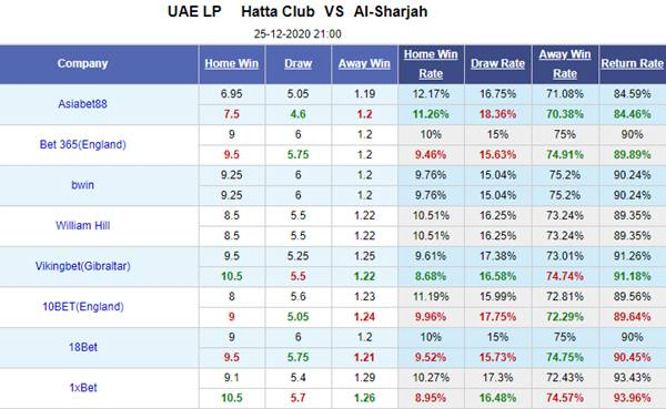 Kèo bóng đá giữa Hatta vs Sharjah