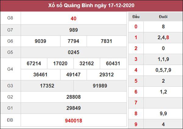 Thống kê XSQB 24/12/2020 chốt số đẹp giờ vàng Quảng Bình