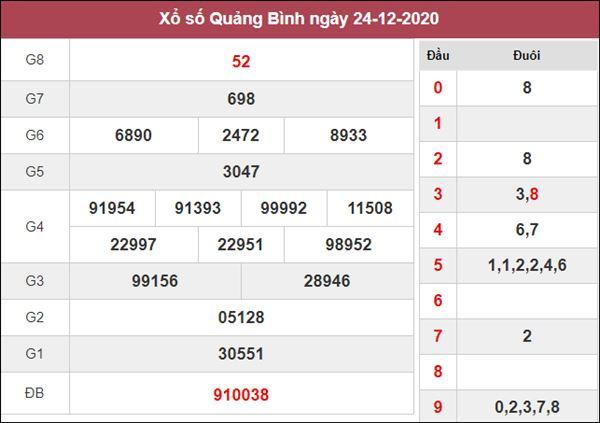 Thống kê XSQB 31/12/2020 xin số đề Quảng Bình siêu chuẩn