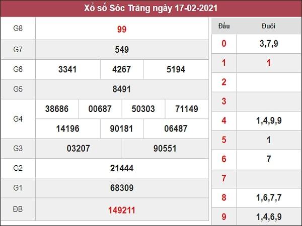 Thống kê XSST 24/2/2021