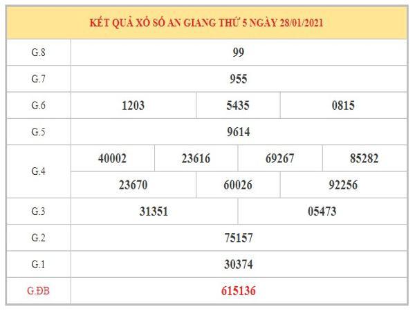 Thống kê KQXSAG ngày 4/2/2021 dựa trên kết quả kì trước
