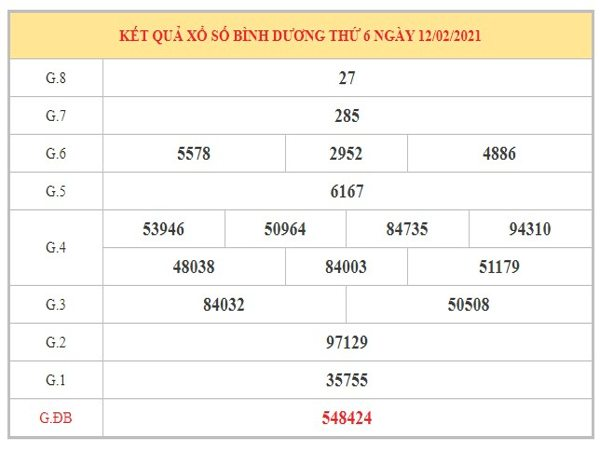 Thống kê KQXSBD ngày 19/2/2021 dựa trên kết quả kỳ trước