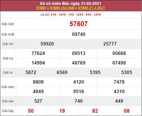 Thống kê XSMB 22/2/2021 chốt lô số đẹp miền Bắc hôm nay
