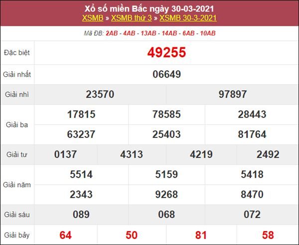 Thống kê XSMB 31/3/2021 chốt đầu đuôi giải đặc biệt thứ 4