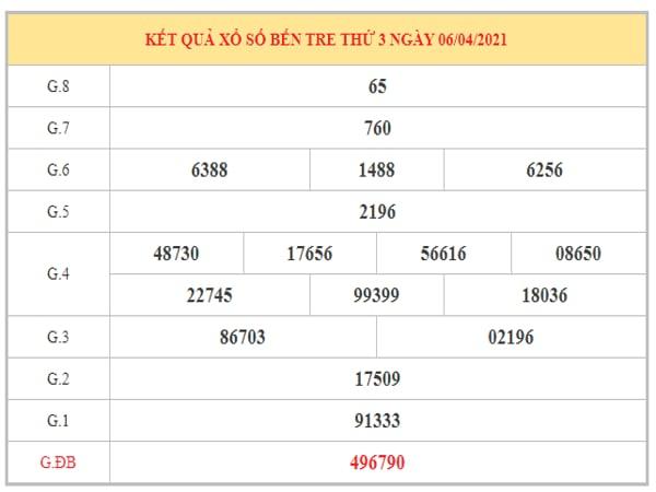 Thống kê KQXSBT ngày 13/4/2021 dựa trên kết quả kì trước