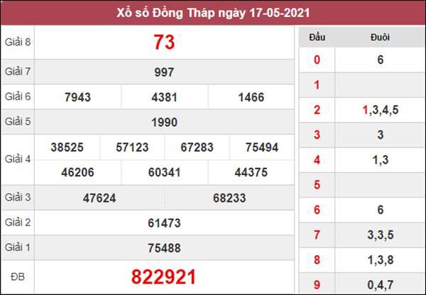 Thống kê XSDT 24/5/2021 chốt loto số đẹp giờ hoàng đạo