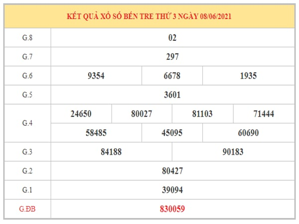 Thống kê KQXSBT ngày 15/6/2021 dựa trên kết quả kì trước
