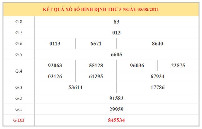Thống kê KQXSBDI ngày 12/8/2021 dựa trên kết quả kì trước