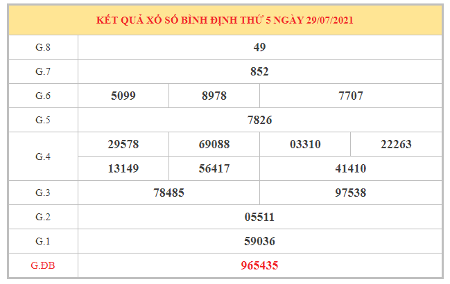 Thống kê KQXSBDI ngày 5/8/2021 dựa trên kết quả kì trước