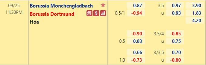 Tỷ lệ kèo giữa Monchengladbach vs Dortmund