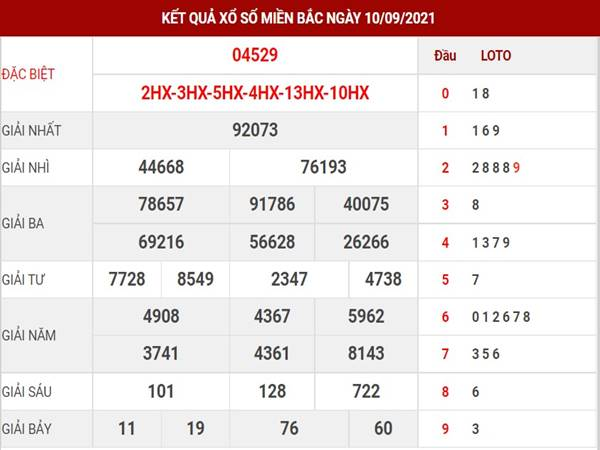 Thống kê kết quả XSMB thu 7 ngày 11/9/2021