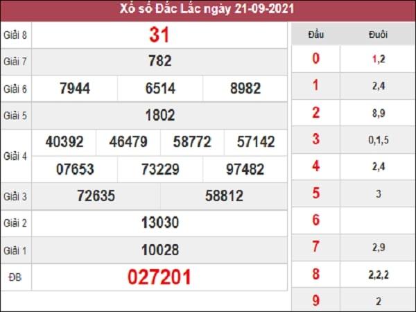 Thống kê XSDLK 28-09-2021